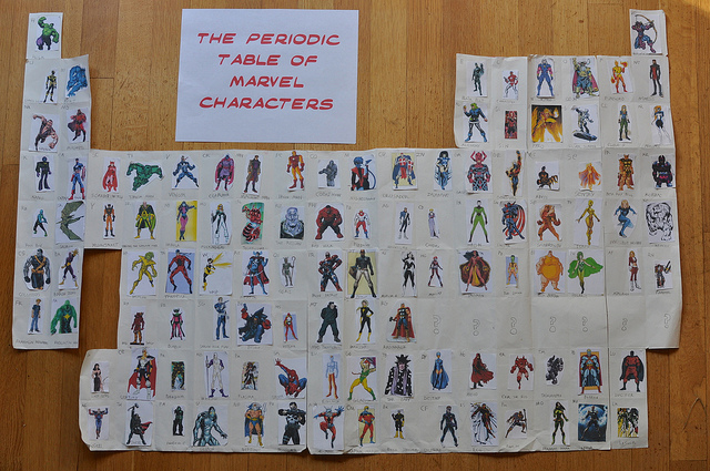 Post image for the periodic table of marvel characters: thoughts on a long-term project